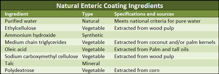 enteric-ingredients-table