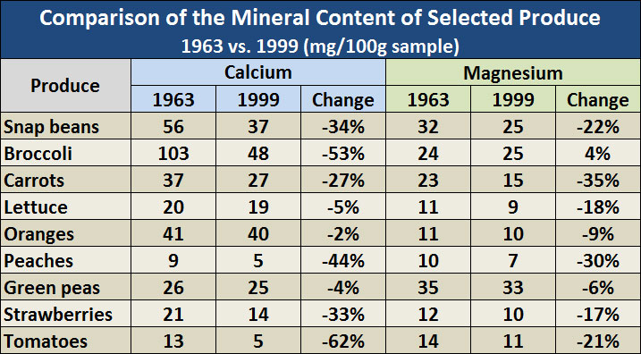 Do vitamin supplements really work for Soil mineral content