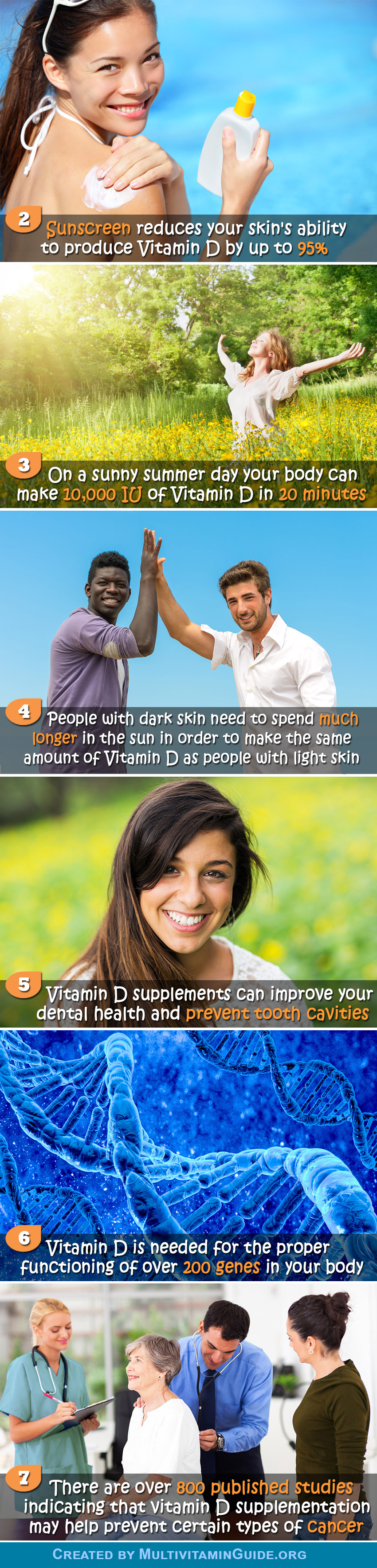 2) Sunscreen reduces your skin's ability to produce Vitamin D by up to 95%. 3) On a sunny summer day your body can make 10,000 IU of Vitamin D in 20 minutes. 4) People with dark skin need to spend much longer in the sun in order to make the same amount of Vitamin D as people with light skin. 5) Vitamin D supplements can improve your dental health and prevent tooth cavities. 6) Vitamin D is needed for the proper functioning of over 200 genes in your body. 7) There are over 800 published studies indicating that vitamin D supplementation may help prevent certain types of cancer.